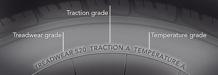 Treadwear, Traction, and Temperature Markings