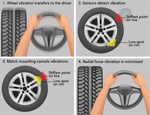 Where to get tires balanced