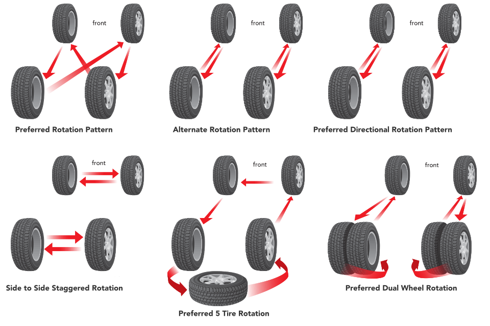 rotating tires proper tire rotation patterns discount tire rh discounttire com tire rotation diagram front wheel drive 5 tire rotation diagram