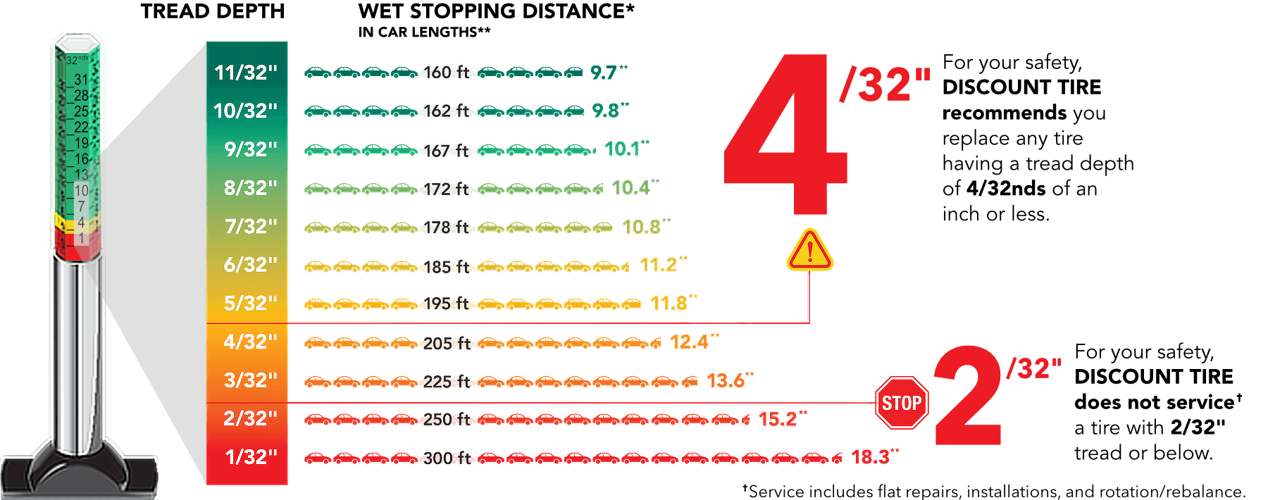 As You Can See On The Stopping Distance Chart Tread Depth Effects How Well Your Vehicle Stop Especially Wet Roads It Is Very Important To Be Aware