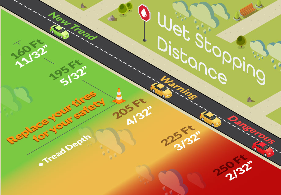 Infographic - wet stopping distances increase as tread depth is depleted