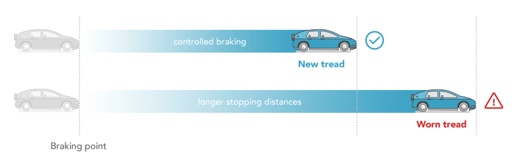 proper tread helps you stay in control on wet roads