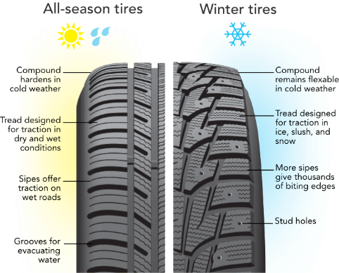 All Weather Tire >> Tires In Cold Weather Tires Below 45 Degrees Discount Tire