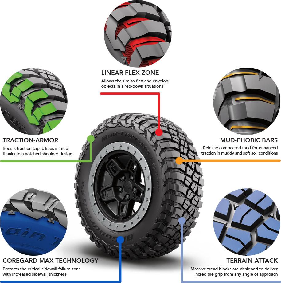 Bf Goodrich Truck Tires >> BFGoodrich Mud Terrain T/A KM3 Tires | Truck Mud Terrain Tires | Discount Tire