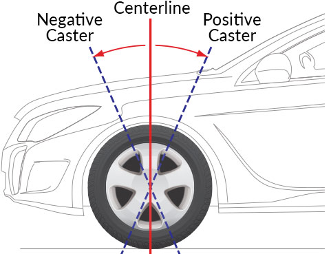 Wheel caster diagram