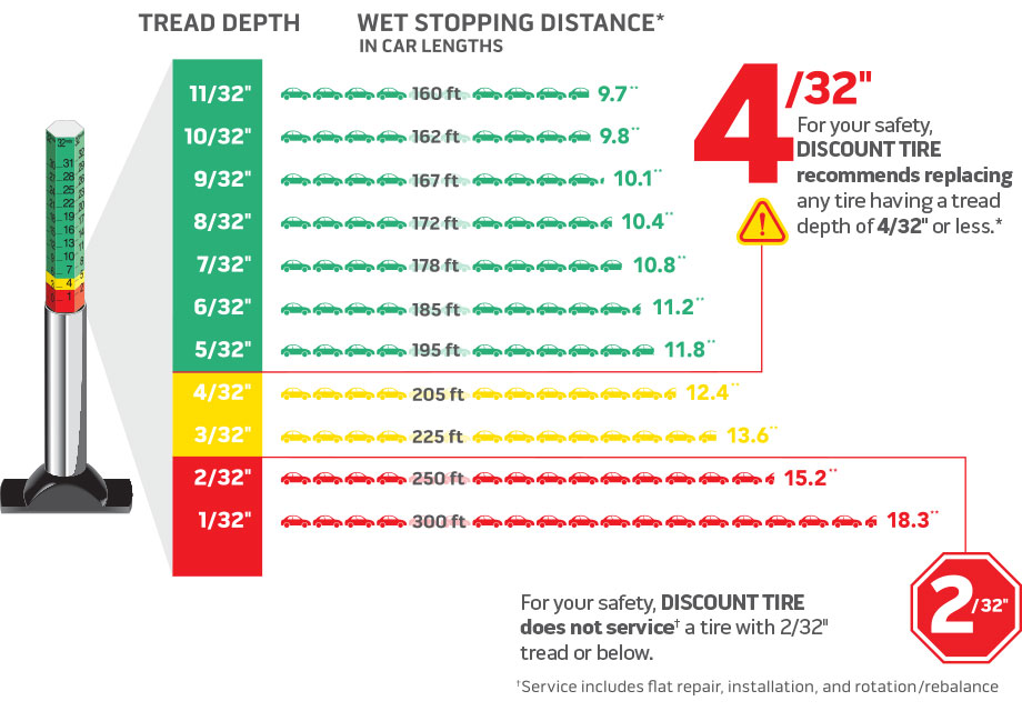 Stopping distance per remaining tire tread depth